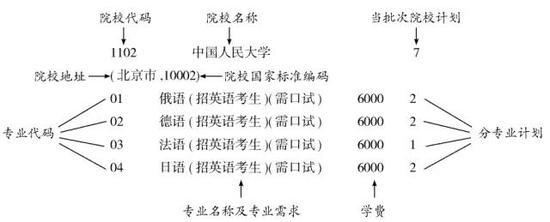 吉林省2017年高考志愿批次设置 高考志愿填报时间网址
