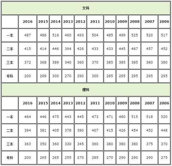 2017年新疆高考成绩查询入口开通 高考成绩 高