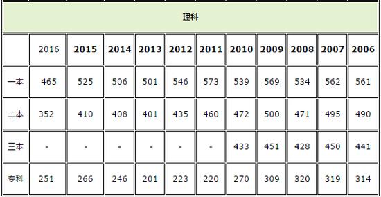 福建2018高考分数线:一本理490文551