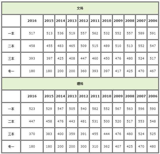 2017年河南高考成绩查询入口开通|高考成绩|高
