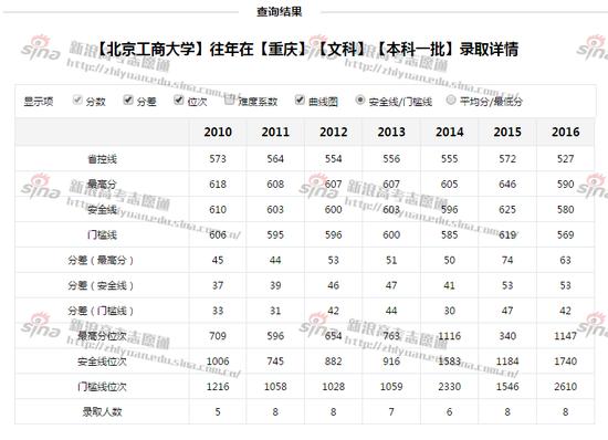北京工商大学往年录取详情,来自新浪高考志愿通