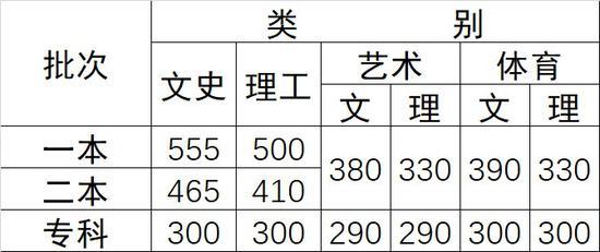 云南2017高考分数线