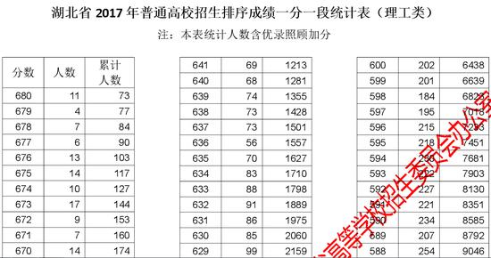 湖北省2017年高考理工类成绩一分一段表|湖北