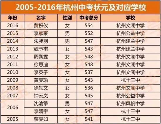杭州历年中考状元分数列表