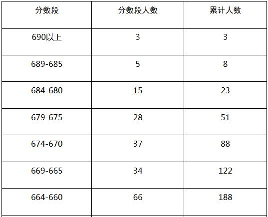2017年广东省普通高考理科类分数段统计表(含本科层次加分)部分截图