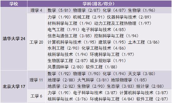 清华大学共有12个学科名列学科第一