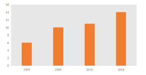 部分年份发布大学榜单的机构数(数据来源:蔡莉、蔡言厚:《中国大陆大学排行榜30年述评》,《中国高等教育评估》2016年)