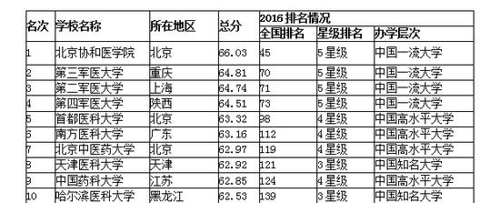 艾瑞深中国校友会网医药类大学排名(部分)