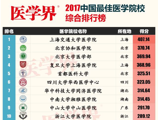 医学界2017中国最佳医学院校综合排行榜(部分)