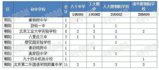 北京优秀孩子的中学上普通概率的高中有多大广高中农业带图片