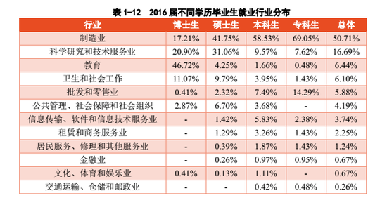 表格来源于中国药科大学2016年毕业生就业质量年度报告