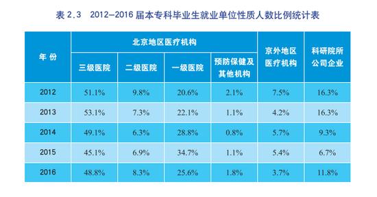 表格来源于首都医科大学2016年毕业生就业质量年度报告