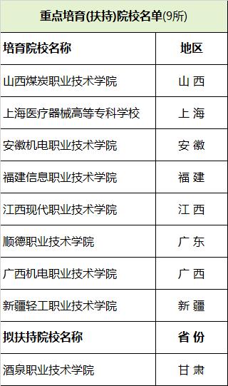 重点培育(扶持)院校名单(9所)