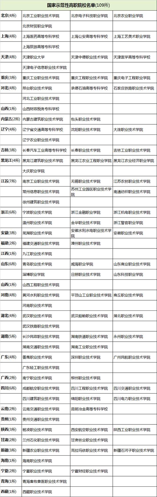 国家示范性高职院校名单(109所)