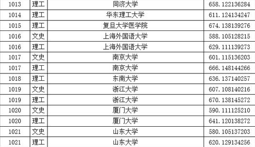 2016年天津大学在黑龙江的投档分数线