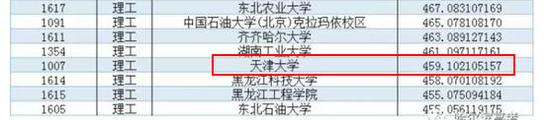 2017年黑龙江本科一批投档情况,天津大学投档分459,排在倒数第四。