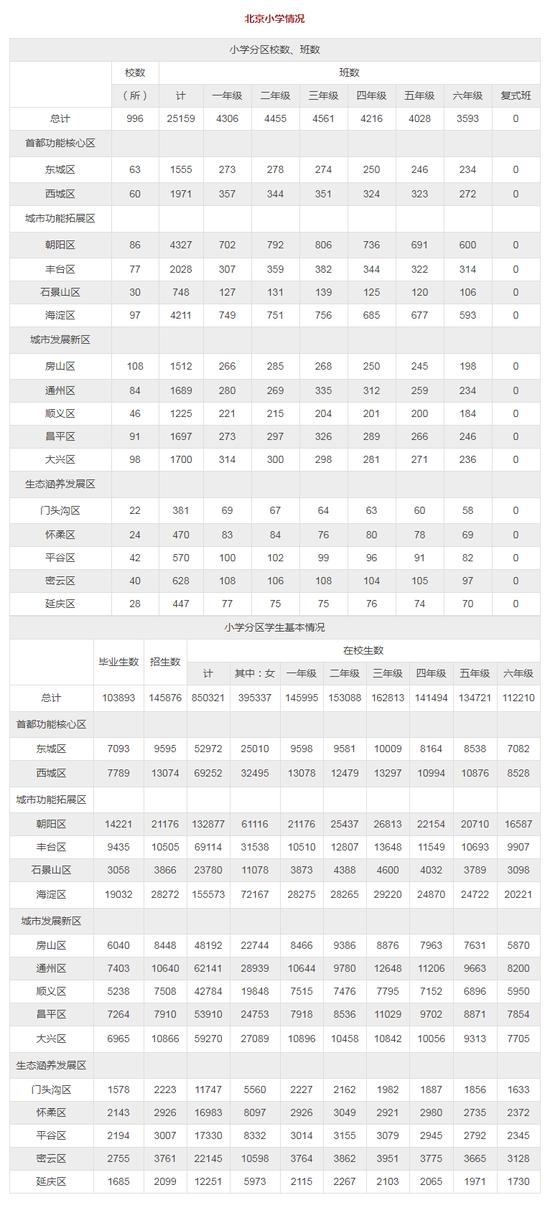 2015~2016年北京全市各区教育资源统计