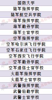 17所不面向高考生的军校名单