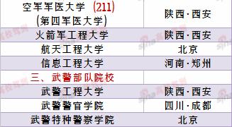 26所可招收高中毕业生的军校名单