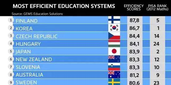 芬兰的实际对手只有采取大量训练的教育模式的韩国和新加波,而芬兰的教育方法却与他们截然不同。