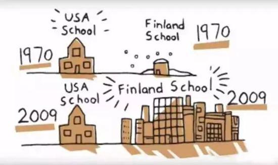 美国与芬兰教育设施对比