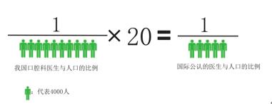 口腔医生与人口比例