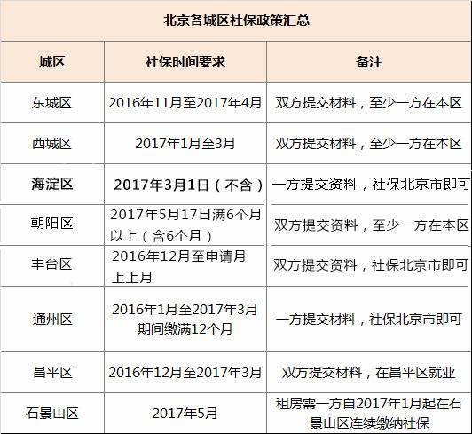 2017年北京各区非京籍幼升小社保时限要求汇总