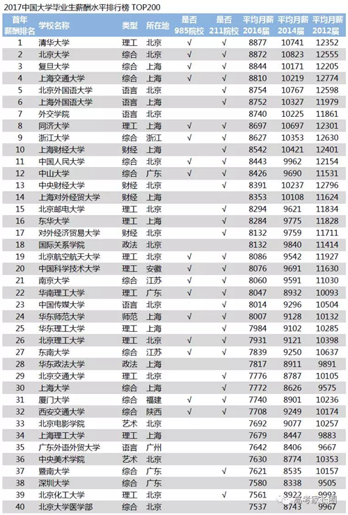 薪酬网中国大学毕业生薪酬排行榜截图