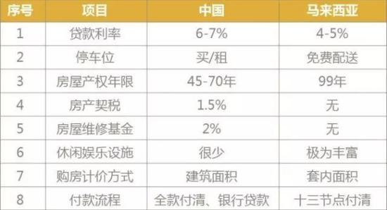 中马两国购房差异对比