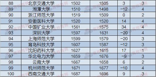 2017年7月中国内地高校ESI综合排名TOP100