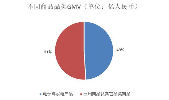 不同商品品类GMV变化