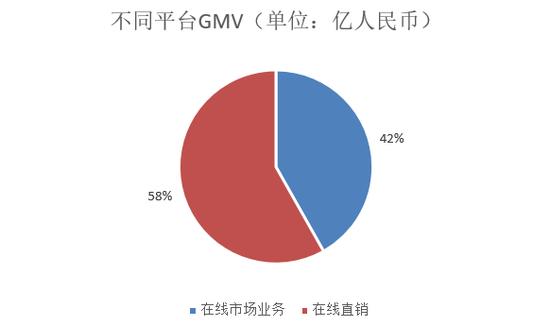 不同平台GMV变化