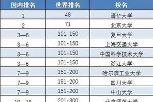 世界大学学术排名:华理学位世界排名301到400