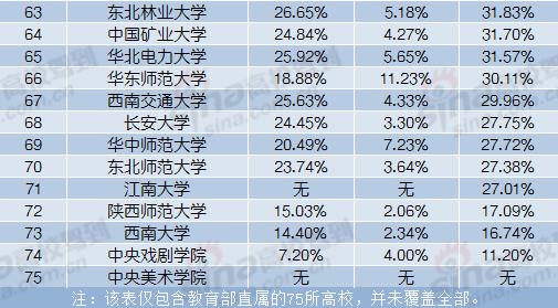 2016年教育部直属75所高校深造率统计(本科生)
