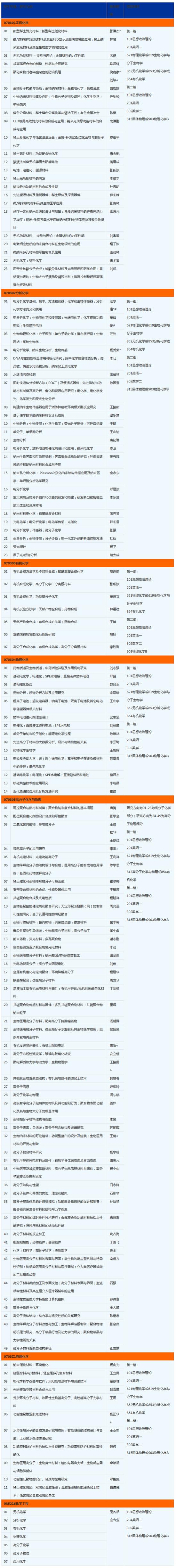 2018中国科学技术大学长春应用化学研究所考研招生简章