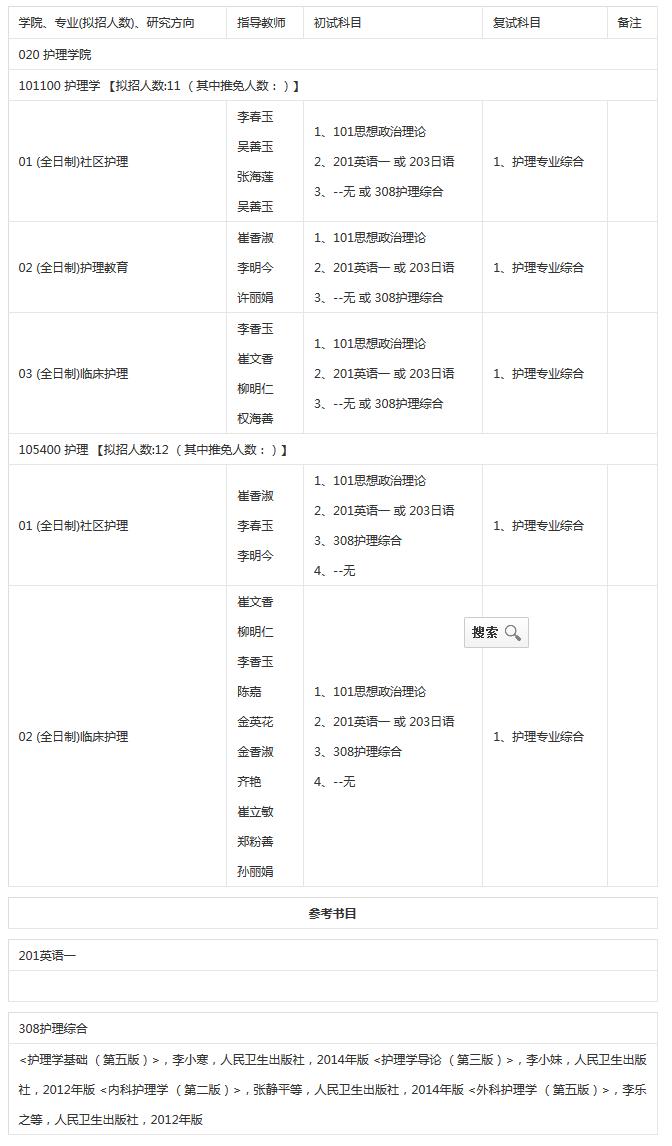 2018年延边大学护理学院考研专业目录