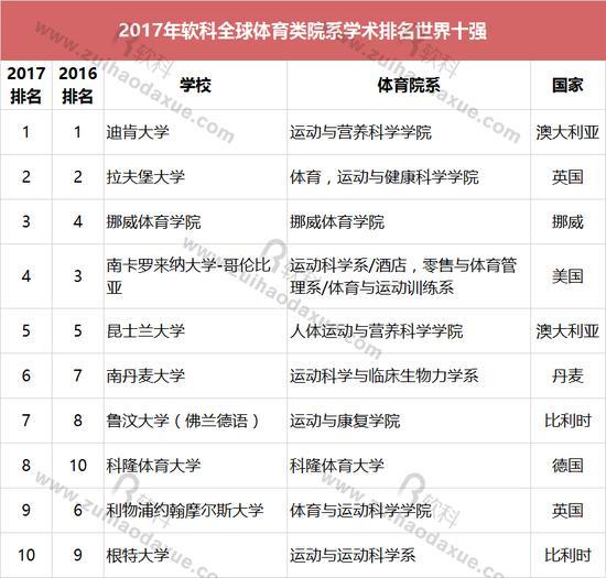 2017年软科全球体育类院系学术排名世界十强