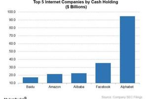 """全球最""""有钱""""互联网公司:谷歌第一 阿里第三"""