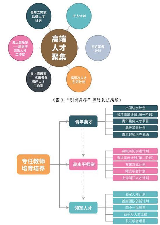 """上海音乐学院:""""音乐与舞蹈学""""建设一流学科方案"""