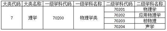 物理学类(70200)下设4个专业,分别是物理学、应用物理学、核物理、声学等。