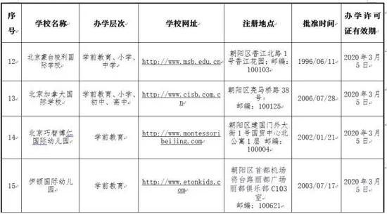 北京地区外籍人员子女学校名单(2017年版)