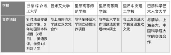 中法高校合作项目列举