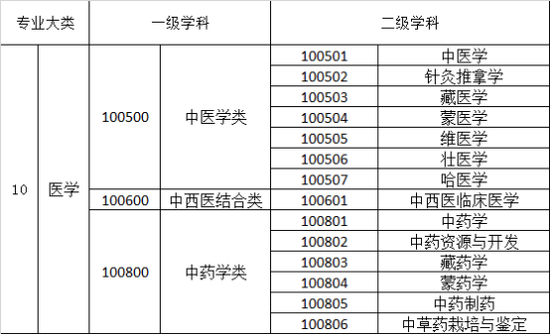 中医药学专业作为一门学科大类,共包括3个一级学科,下设14个二级学科