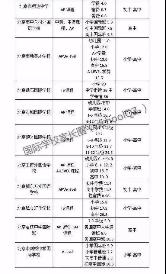 京城39所国际学校学费一览表