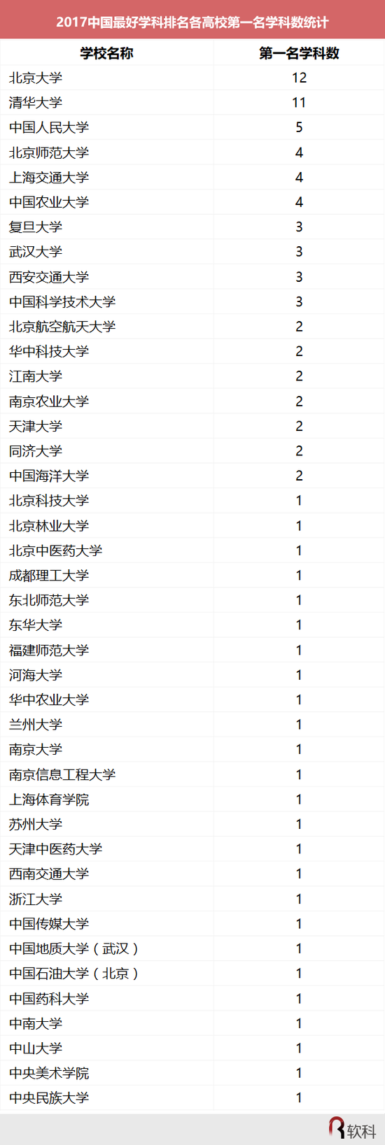 2017中国最好学科排名榜(软科版)