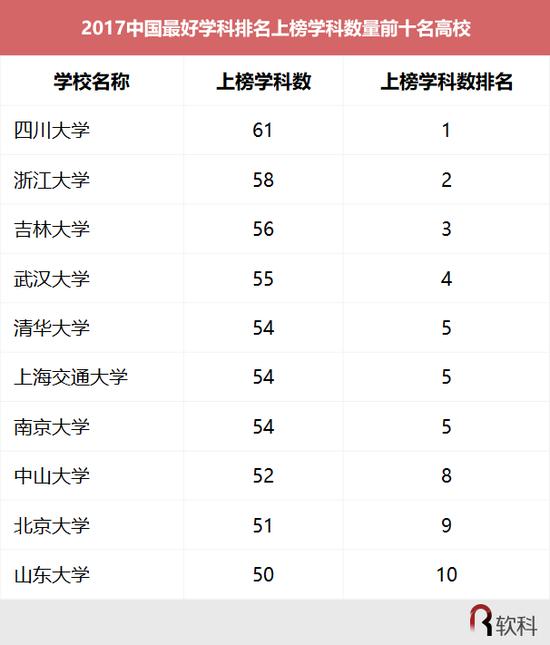 表3 2017中国最好学科排名上榜学科数量前十名高校