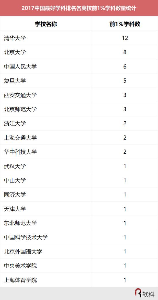 表2 2017中国最好学科排名各高校前1%学科数量统计
