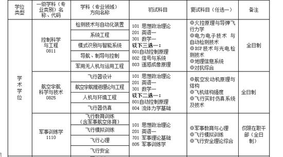 2018年空军航空大学硕士研究生招生简章
