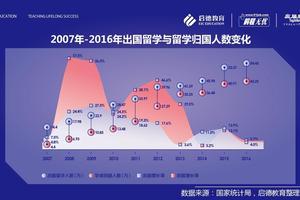 2017海归就业力调查报告:缺乏工作经验成挑战