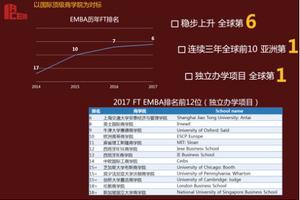 2017FT全球EMBA百强榜:交大安泰EMBA排全球第6